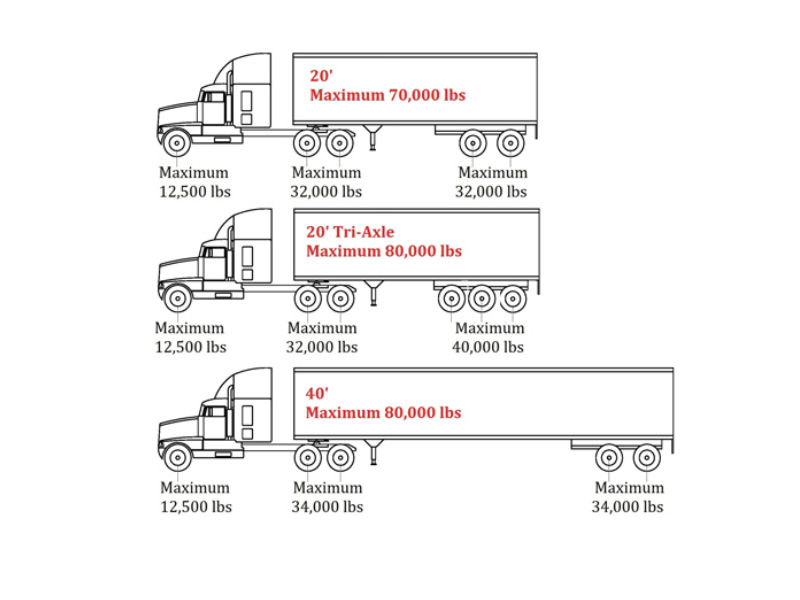 Commercial Truck Axle Weight Limits Infographic